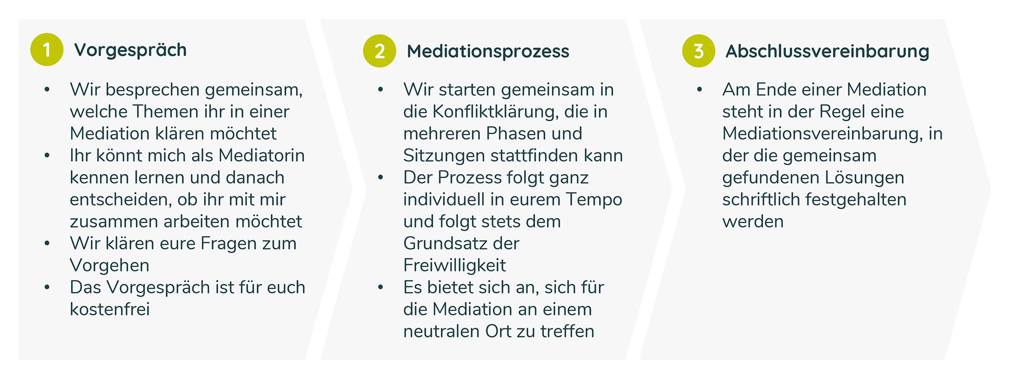 20190813_Ablaufdiagramm-Mediation2_web