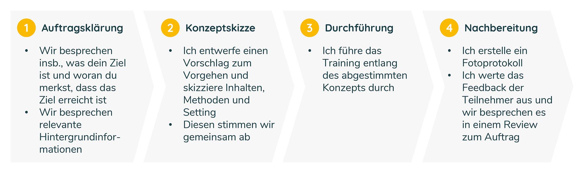 20190813_Ablaufdiagramm-Training4_web